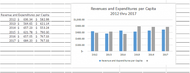 Revenues and Expenditures per Capita 2012 through 2017